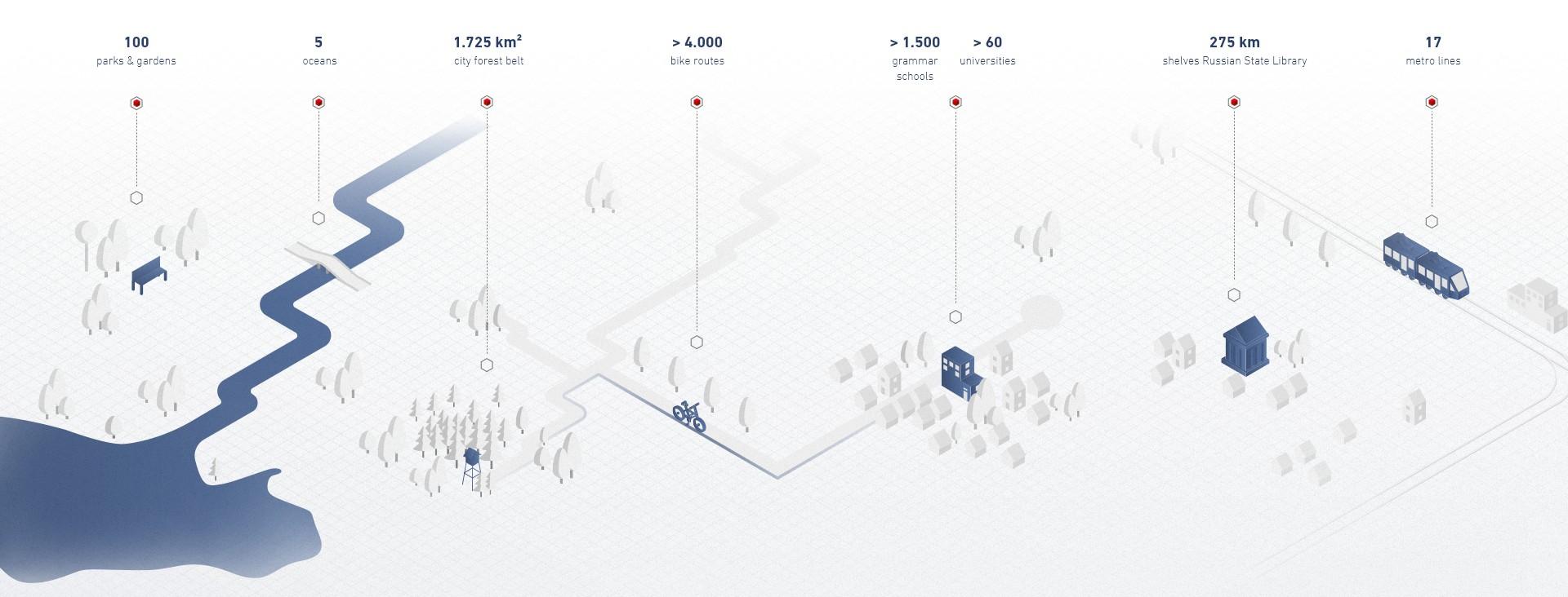location graphic moskau